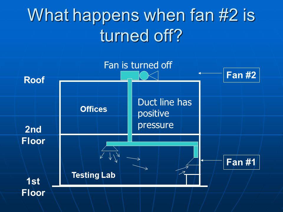 Fan #2 Fan #1 Roof 2nd Floor 1st Floor Testing Lab Offices Fan is turned off Duct line has positive pressure What happens when fan #2 is turned off?