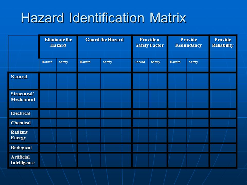 Hazard Identification Matrix Eliminate the Hazard Guard the Hazard Provide a Safety Factor Provide Redundancy Provide Reliability HazardSafetyHazardSafetyHazardSafetyHazardSafety Natural Structural/ Mechanical Electrical Chemical Radiant Energy Biological Artificial Intelligence