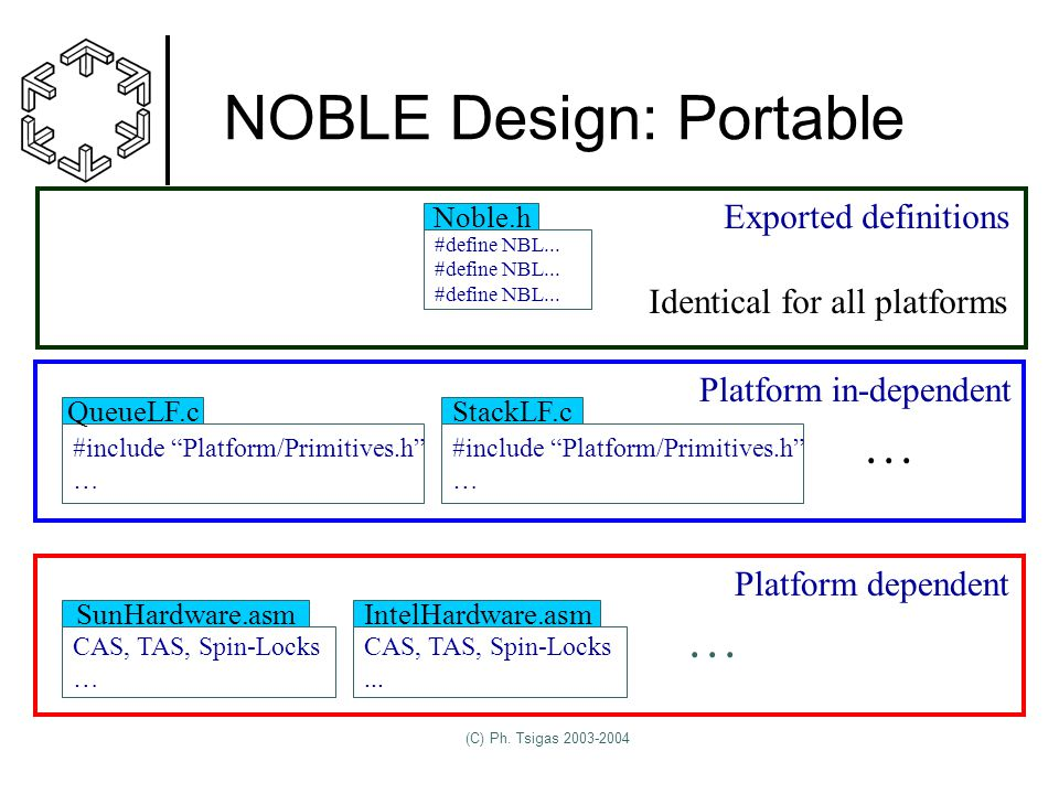 (C) Ph. Tsigas 2003-2004 NOBLE Design: Portable #define NBL...