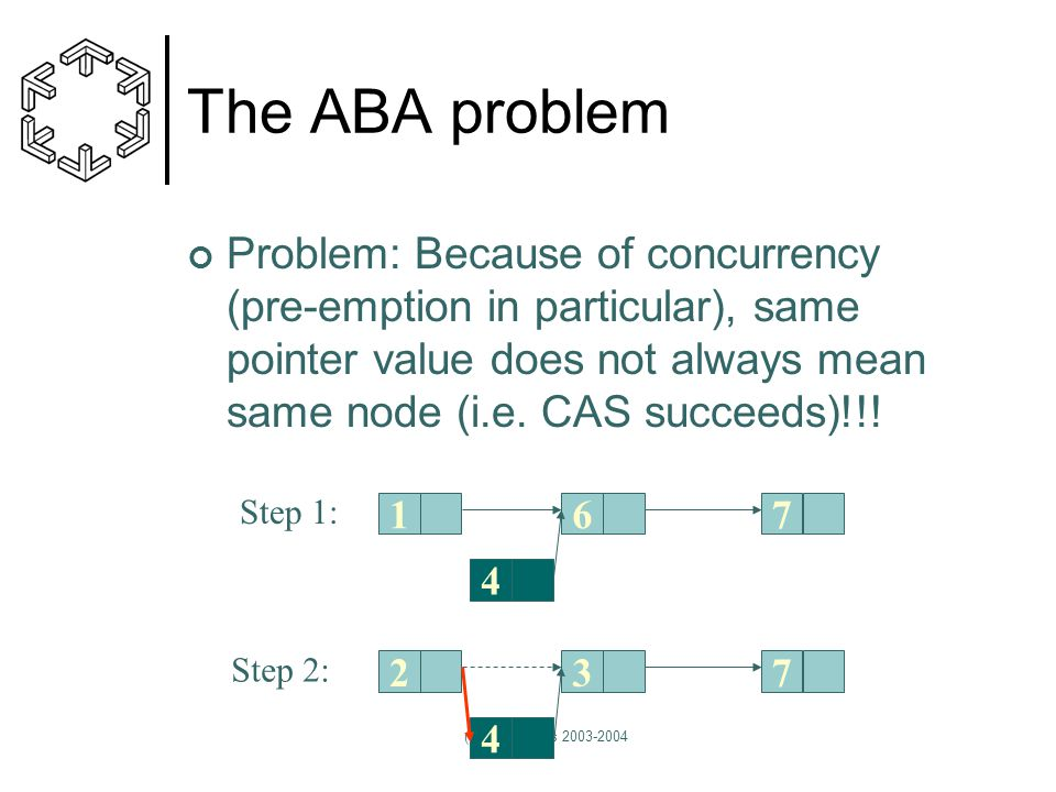 (C) Ph. Tsigas 2003-2004 The ABA problem Problem: Because of concurrency (pre-emption in particular), same pointer value does not always mean same nod