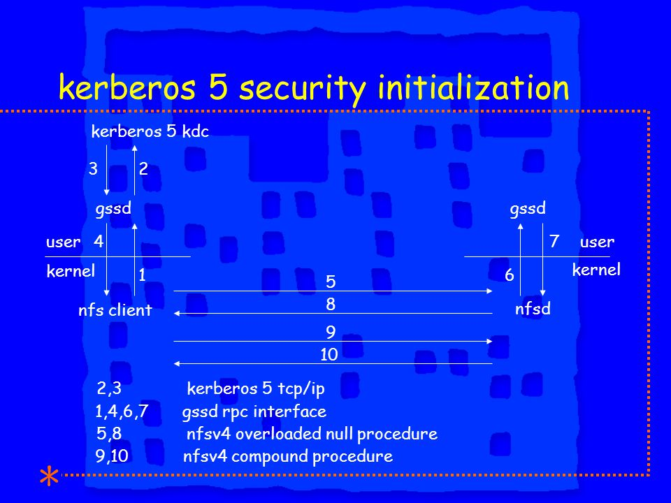 kerberos 5 security initialization nfs client nfsd kernel gssd kernel user gssd kerberos 5 kdc 8 5 4 32 16 7 9,10 nfsv4 compound procedure 5,8 nfsv4 overloaded null procedure 1,4,6,7 gssd rpc interface 9 10 2,3 kerberos 5 tcp/ip
