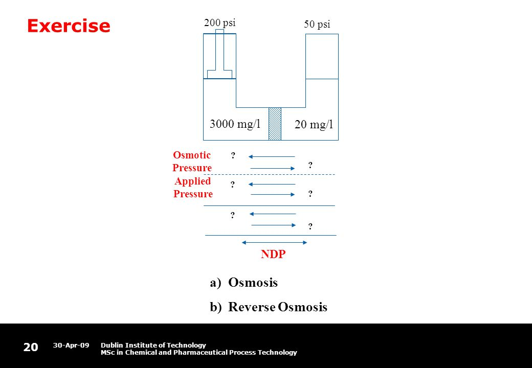 20 30-Apr-09Dublin Institute of Technology MSc in Chemical and Pharmaceutical Process Technology Exercise 3000 mg/l 20 mg/l 200 psi Osmotic Pressure Applied Pressure 50 psi NDP a)Osmosis b)Reverse Osmosis .