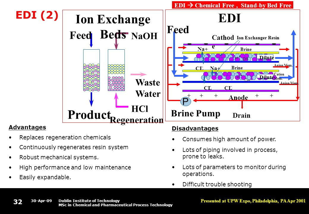 32 30-Apr-09Dublin Institute of Technology MSc in Chemical and Pharmaceutical Process Technology EDI (2) Advantages Replaces regeneration chemicals Continuously regenerates resin system Robust mechanical systems.