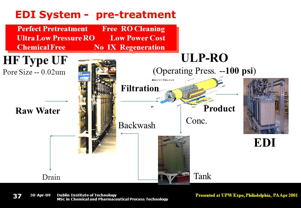 37 30-Apr-09Dublin Institute of Technology MSc in Chemical and Pharmaceutical Process Technology EDI System - pre-treatment Product Conc.