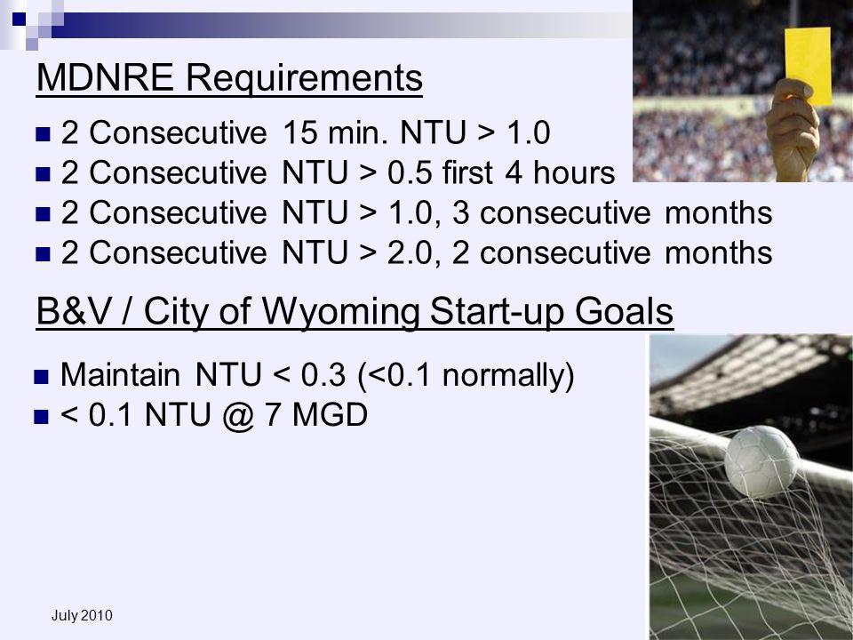 July 2010 MDNRE Requirements Maintain NTU < 0.3 (<0.1 normally) < 0.1 NTU @ 7 MGD 2 Consecutive 15 min.