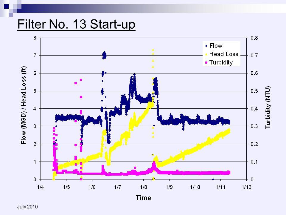 July 2010 Filter No. 13 Start-up
