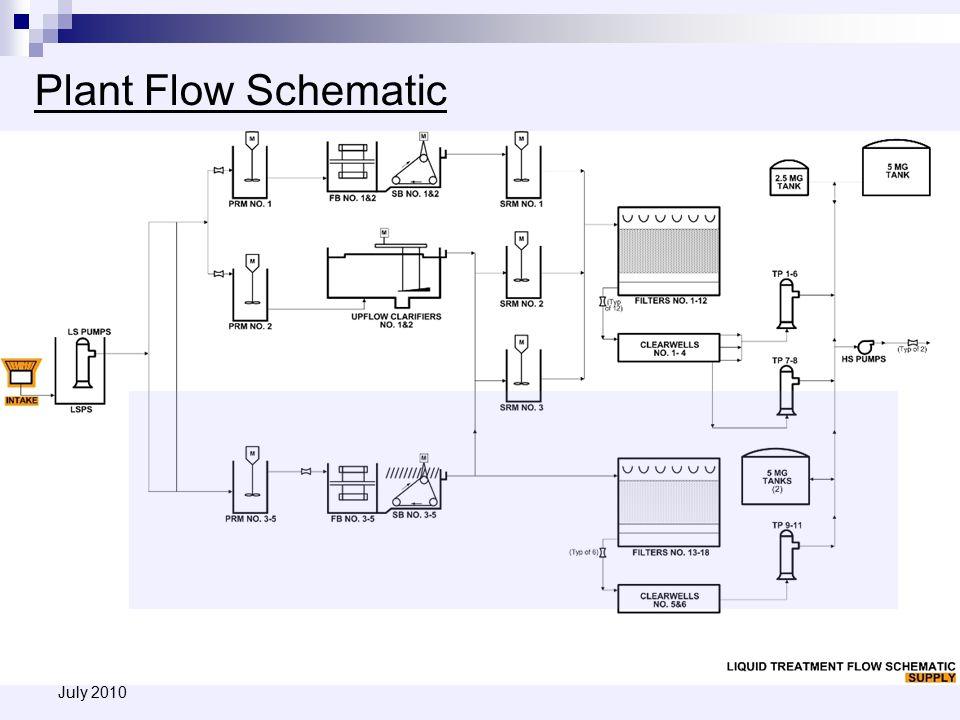Plant Flow Schematic