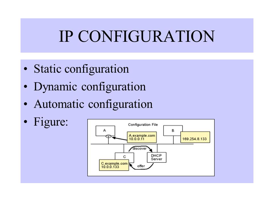 IP CONFIGURATION Static configuration Dynamic configuration Automatic configuration Figure: