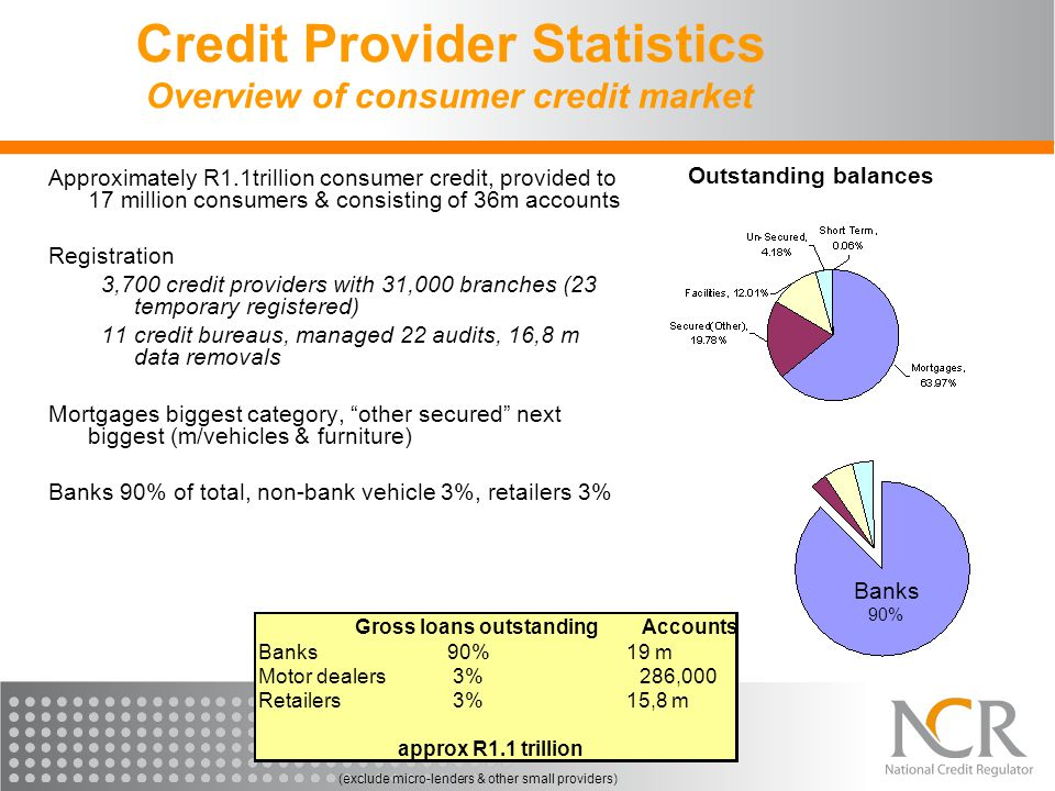 Credit Provider Statistics Overview of consumer credit market Approximately R1.1trillion consumer credit, provided to 17 million consumers & consisting of 36m accounts Registration 3,700 credit providers with 31,000 branches (23 temporary registered) 11 credit bureaus, managed 22 audits, 16,8 m data removals Mortgages biggest category, other secured next biggest (m/vehicles & furniture) Banks 90% of total, non-bank vehicle 3%, retailers 3% Outstanding balances Banks 90% Gross loans outstandingAccounts Banks90%19 m Motor dealers3%286,000 Retailers3%15,8 m approx R1.1 trillion (exclude micro-lenders & other small providers)