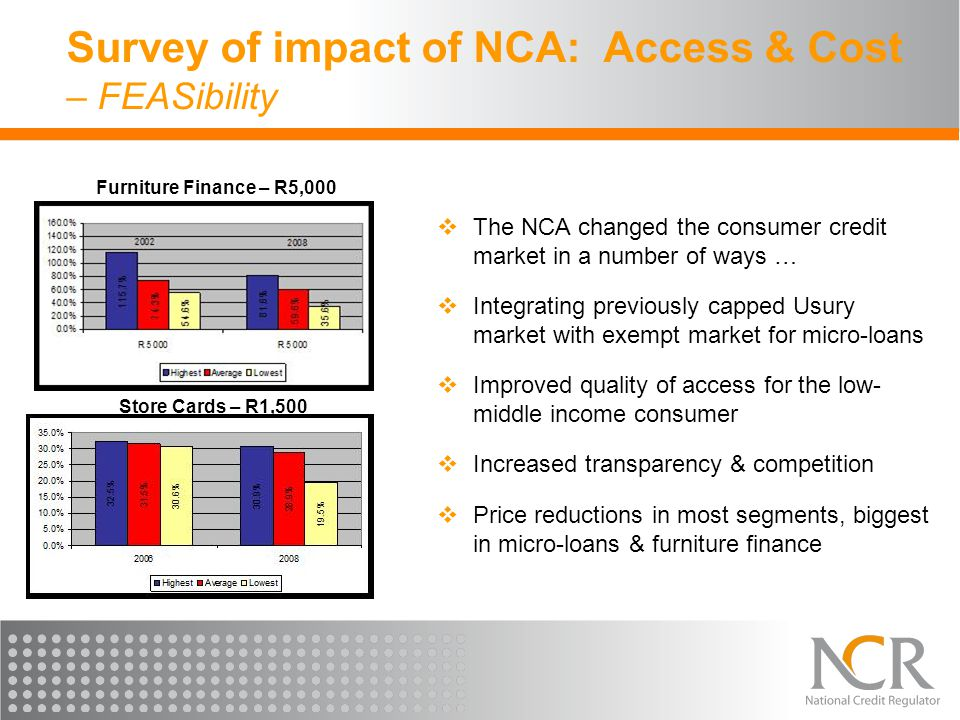 Survey of impact of NCA: Access & Cost – FEASibility  The NCA changed the consumer credit market in a number of ways …  Integrating previously capped Usury market with exempt market for micro-loans  Improved quality of access for the low- middle income consumer  Increased transparency & competition  Price reductions in most segments, biggest in micro-loans & furniture finance Store Cards – R1,500 Furniture Finance – R5,000