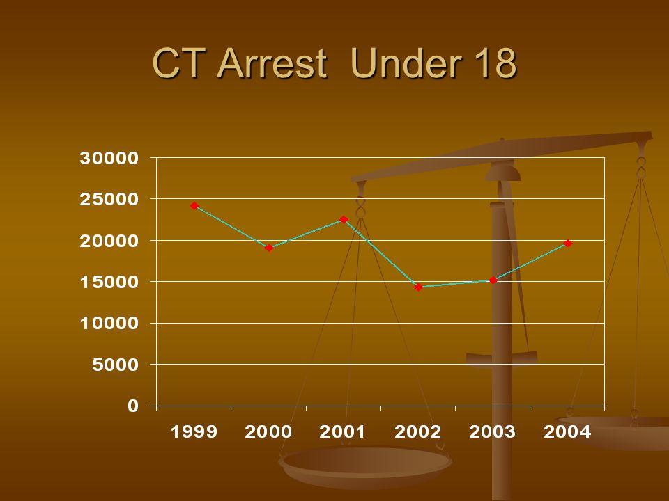 CT Arrest Under 18