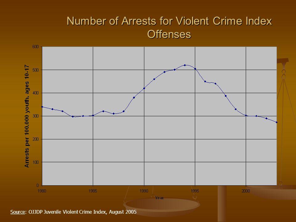 Number of Arrests for Violent Crime Index Offenses Source: OJJDP Juvenile Violent Crime Index, August 2005