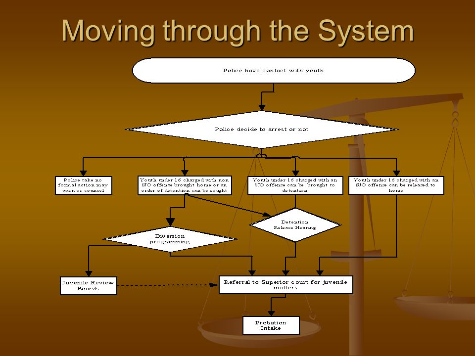 Moving through the System