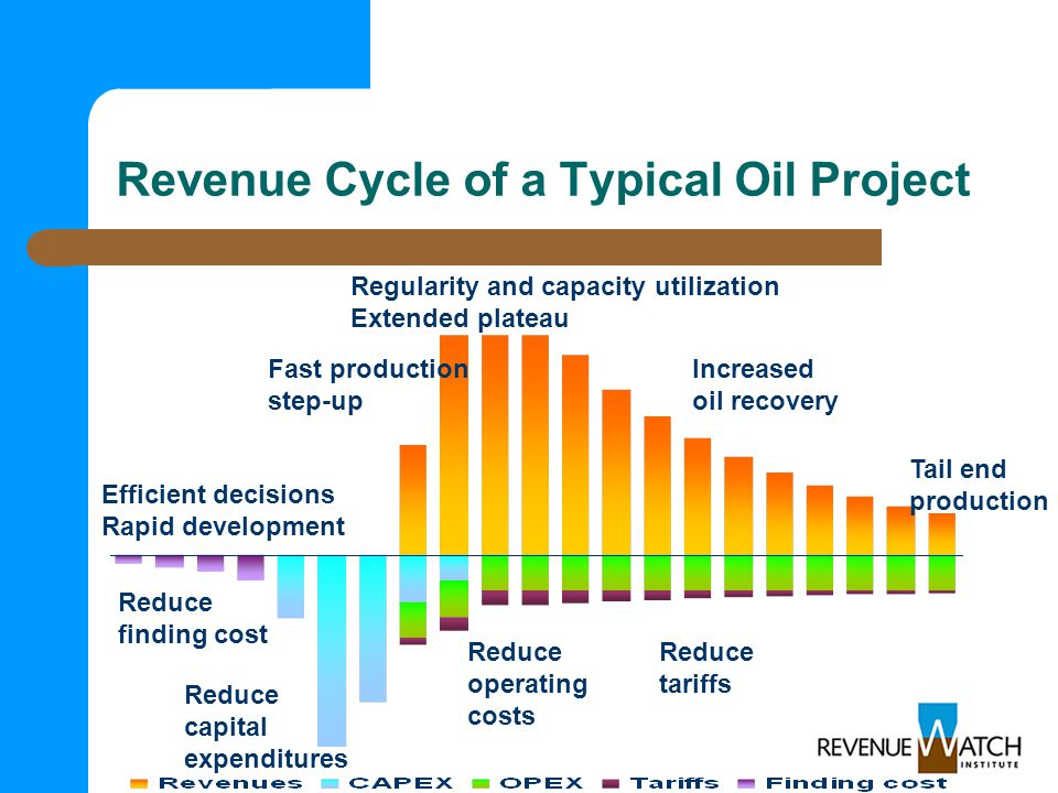 Revenue Cycle of a Typical Oil Project Reduce finding cost Reduce capital expenditures Reduce tariffs Reduce operating costs Efficient decisions Rapid development Fast production step-up Regularity and capacity utilization Extended plateau Increased oil recovery Tail end production