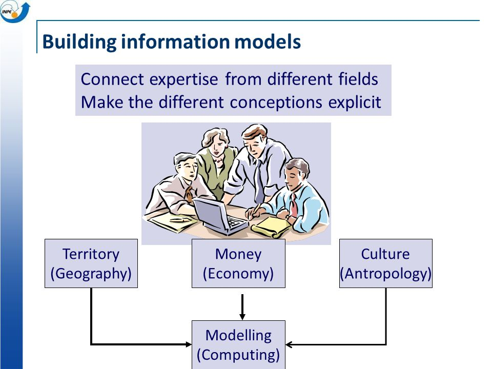 Building information models Territory (Geography) Money (Economy) Culture (Antropology) Modelling (Computing) Connect expertise from different fields Make the different conceptions explicit