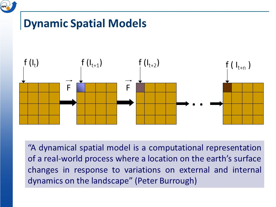 """f ( I t+n ). FF f (I t )f (I t+1 )f (I t+2 ) Dynamic Spatial Models """"A dynamical spatial model is a computational representation of a real-world proce"""