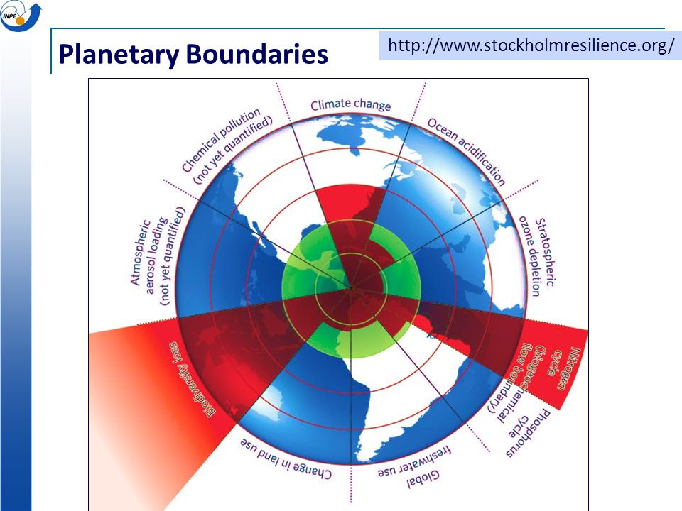 Planetary Boundaries http://www.stockholmresilience.org/