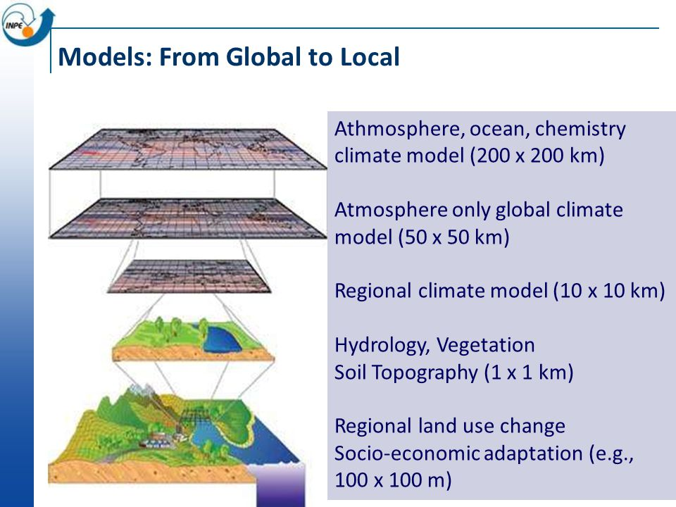 Models: From Global to Local Athmosphere, ocean, chemistry climate model (200 x 200 km) Atmosphere only global climate model (50 x 50 km) Regional climate model (10 x 10 km) Hydrology, Vegetation Soil Topography (1 x 1 km) Regional land use change Socio-economic adaptation (e.g., 100 x 100 m)