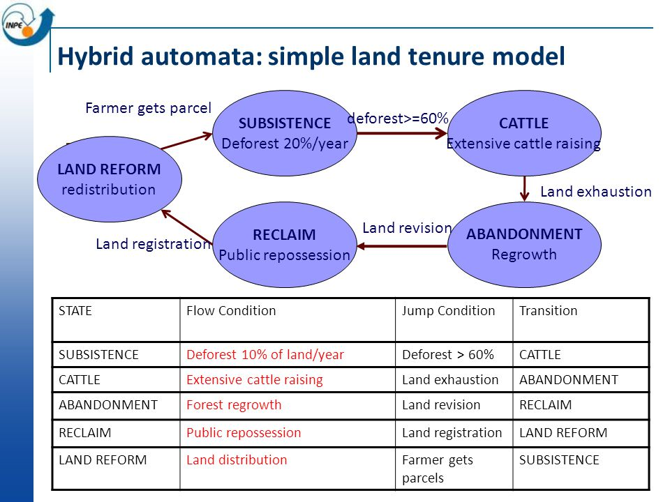 Hybrid automata: simple land tenure model STATEFlow ConditionJump ConditionTransition SUBSISTENCEDeforest 10% of land/yearDeforest > 60%CATTLE Extensive cattle raisingLand exhaustionABANDONMENT Forest regrowthLand revisionRECLAIM Public repossessionLand registrationLAND REFORM Land distributionFarmer gets parcels SUBSISTENCE Deforest 20%/year Farmer gets parcel deforest>=60% Land exhaustion CATTLE Extensive cattle raising ABANDONMENT Regrowth RECLAIM Public repossession Land revision LAND REFORM redistribution Land registration