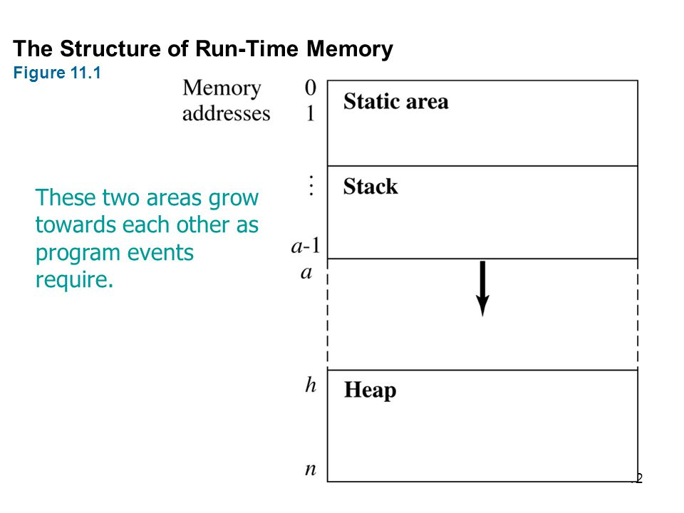 12 The Structure of Run-Time Memory Figure 11.1 These two areas grow towards each other as program events require.
