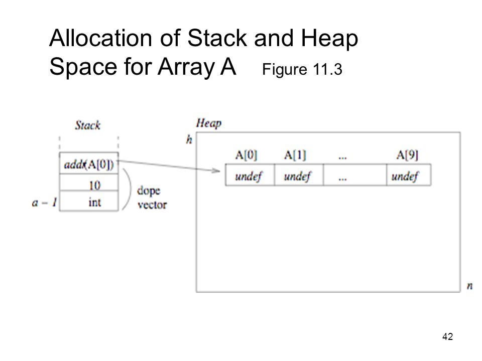 42 Allocation of Stack and Heap Space for Array A Figure 11.3