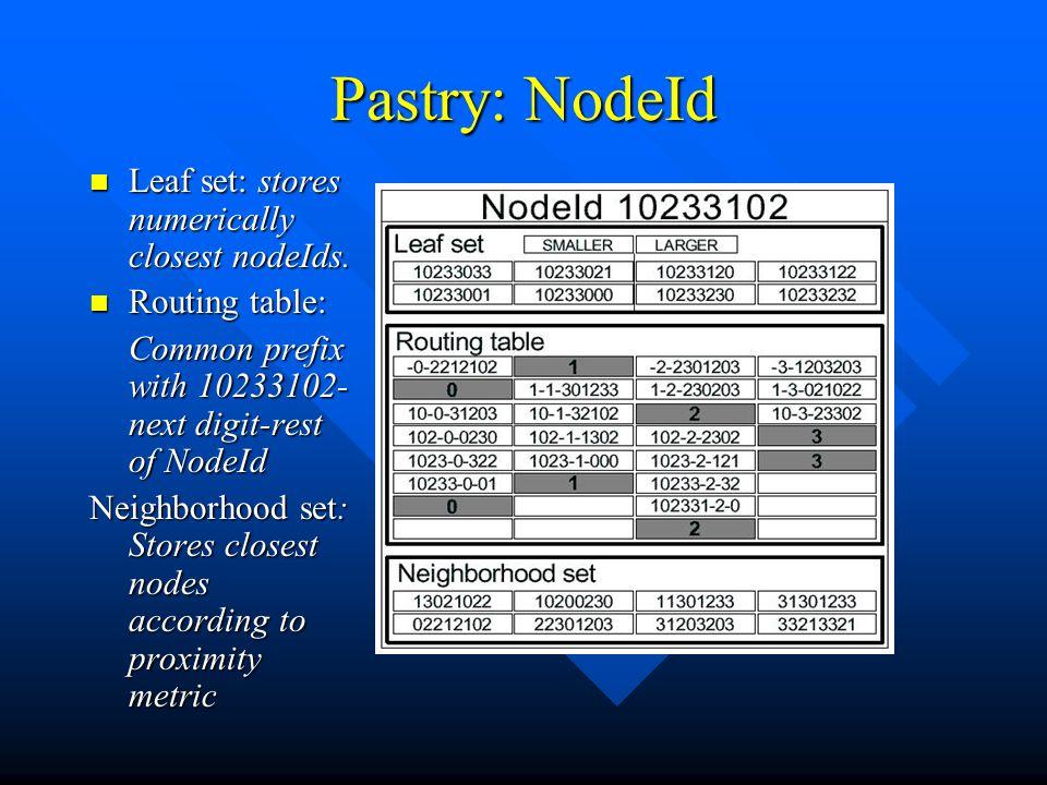 Pastry: NodeId Leaf set: stores numerically closest nodeIds.