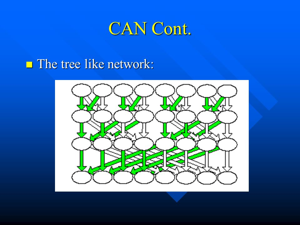 CAN Cont. The tree like network: The tree like network: