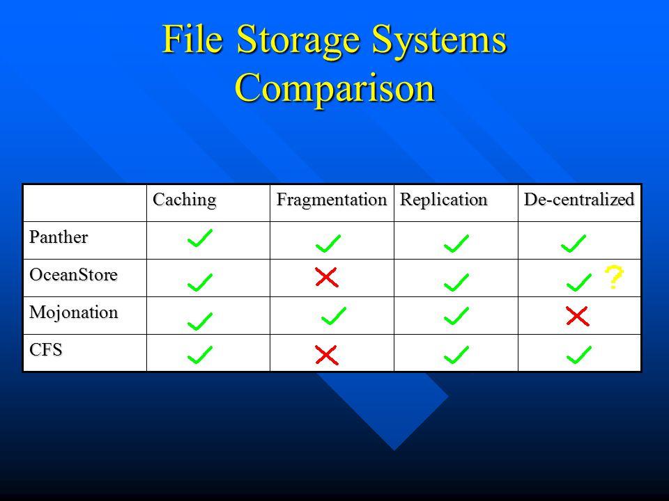File Storage Systems Comparison Replication CFS Mojonation OceanStore Panther De-centralizedFragmentationCaching