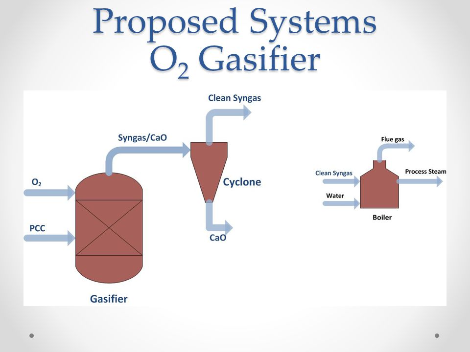 Proposed Systems O 2 Gasifier