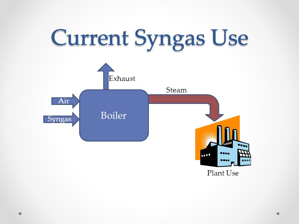 Current Syngas Use Boiler Syngas Air Steam Exhaust Plant Use Current Syngas Use