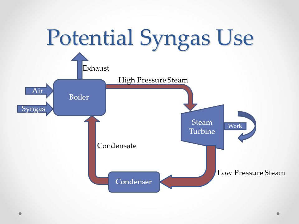 Potential Syngas Use Boiler Steam Turbine Syngas Air High Pressure Steam Low Pressure Steam Condensate Exhaust Condenser