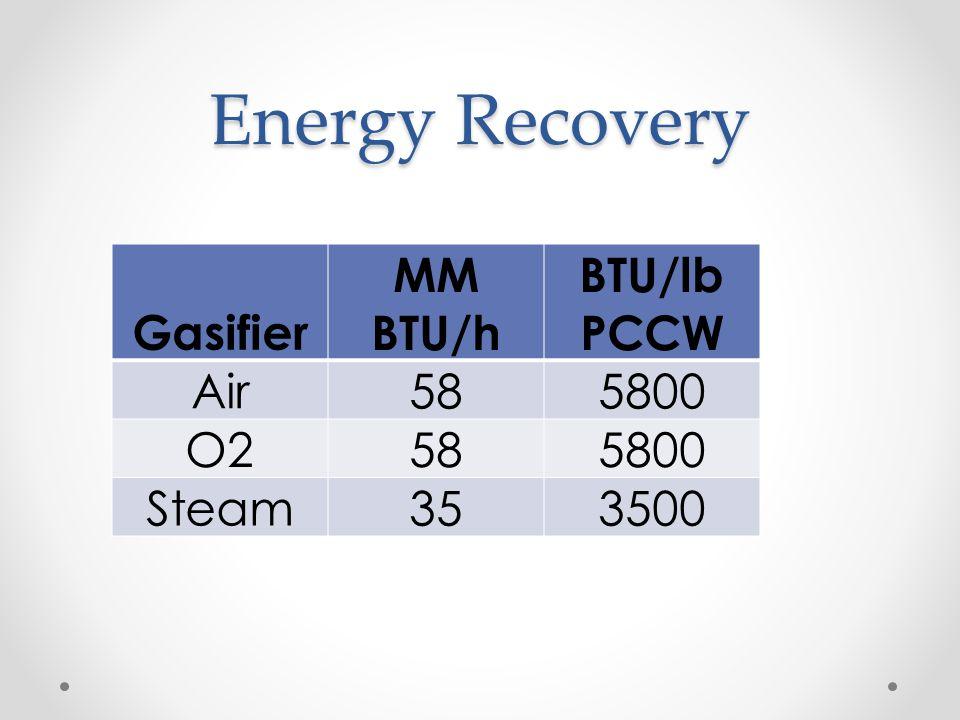 Energy Recovery Gasifier MM BTU/h BTU/lb PCCW Air585800 O2585800 Steam353500