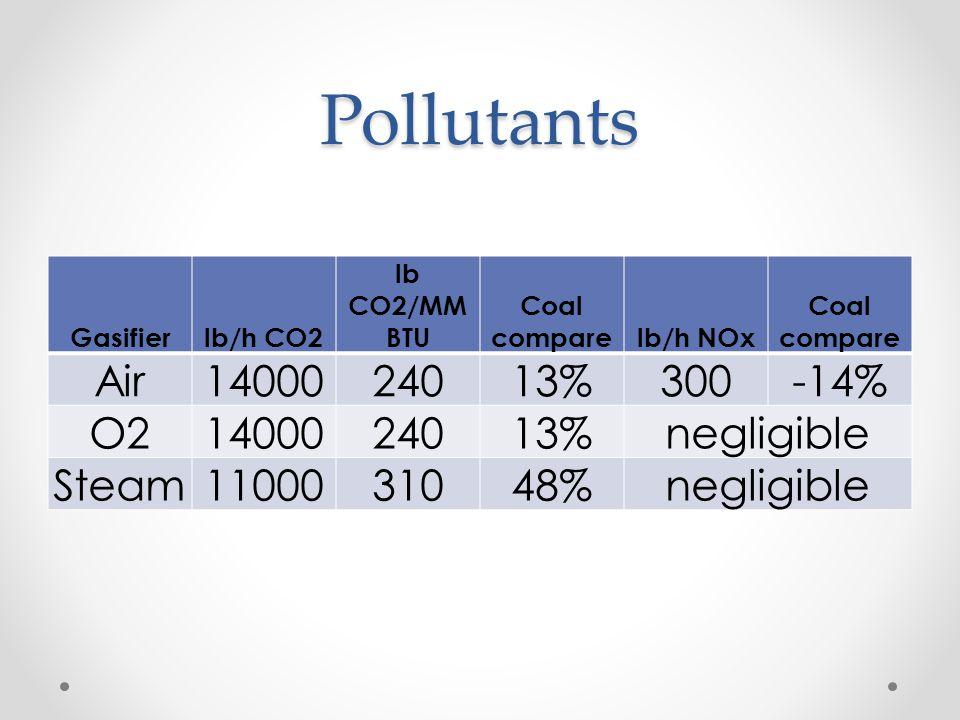 Pollutants Gasifierlb/h CO2 lb CO2/MM BTU Coal comparelb/h NOx Coal compare Air1400024013%300-14% O21400024013%negligible Steam1100031048%negligible
