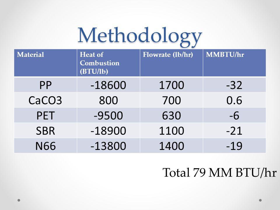 Methodology MaterialHeat of Combustion (BTU/lb) Flowrate (lb/hr)MMBTU/hr PP-186001700-32 CaCO38007000.6 PET-9500630-6 SBR-189001100-21 N66-138001400-1