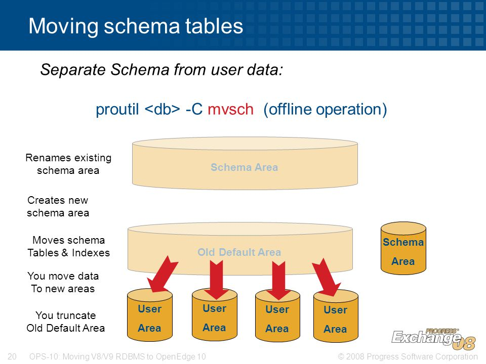 © 2008 Progress Software Corporation20 OPS-10: Moving V8/V9 RDBMS to OpenEdge 10 Moving schema tables Separate Schema from user data: proutil -C mvsch (offline operation) Old Default Area Schema Area Renames existing schema area Creates new schema area Moves schema Tables & Indexes Schema Area You move data To new areas User Area User Area User Area User Area You truncate Old Default Area