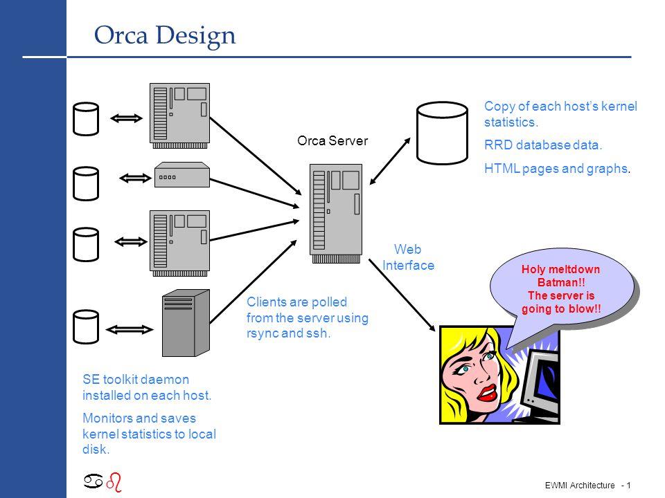 - 1 abab EWMI Architecture Orca Design SE toolkit daemon installed on each host.