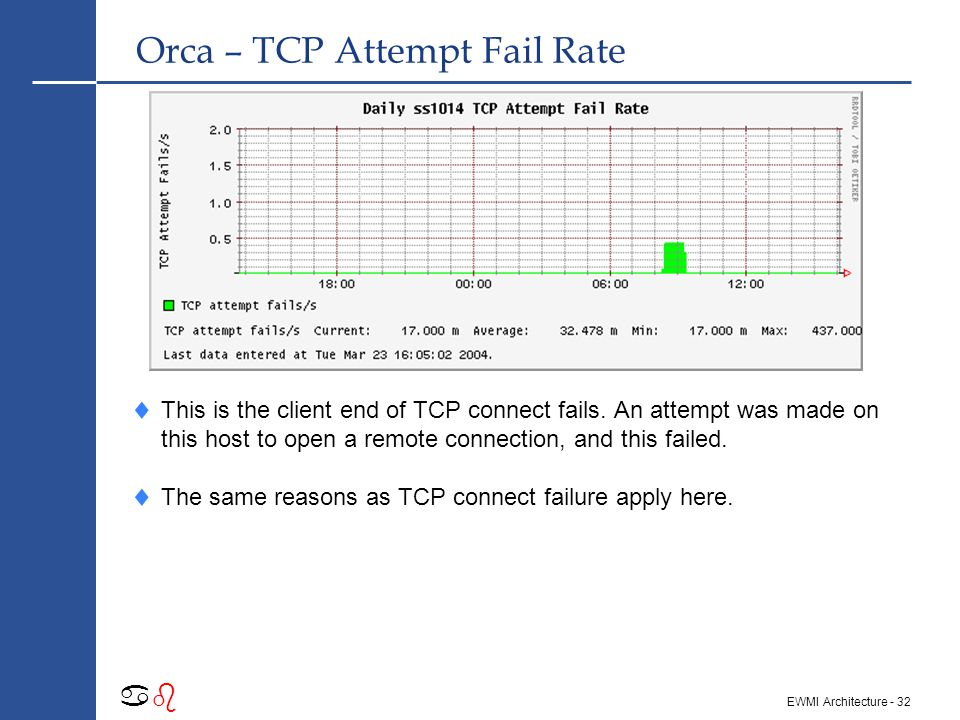 - 31 abab EWMI Architecture Orca – TCP Reset Rate  A TCP reset is when an inbound connection is refused.