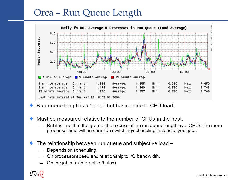 - 8 abab EWMI Architecture Orca – Run Queue Length  Run queue length is a good but basic guide to CPU load.