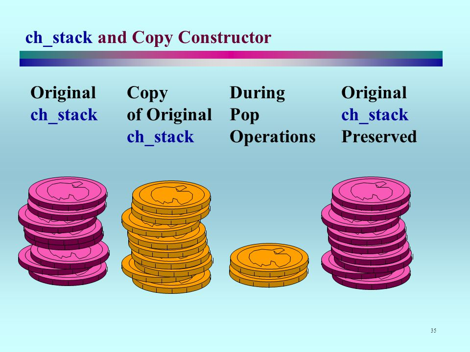 35 ch_stack and Copy Constructor OriginalCopyDuring Original ch_stackof OriginalPop ch_stack ch_stackOperations Preserved