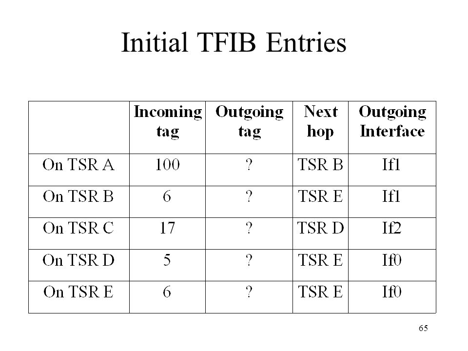 64 Information for constructing TFIB A local binding between the FEC and a tag –takes a tag from the pool of free tags and uses it as an index in the