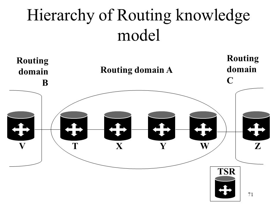 70 Hierarchy of Routing Knowledge (cont.) To support forwarding in the presence of hierarchy of routing knowledge, Tag switching allows a packet to ca