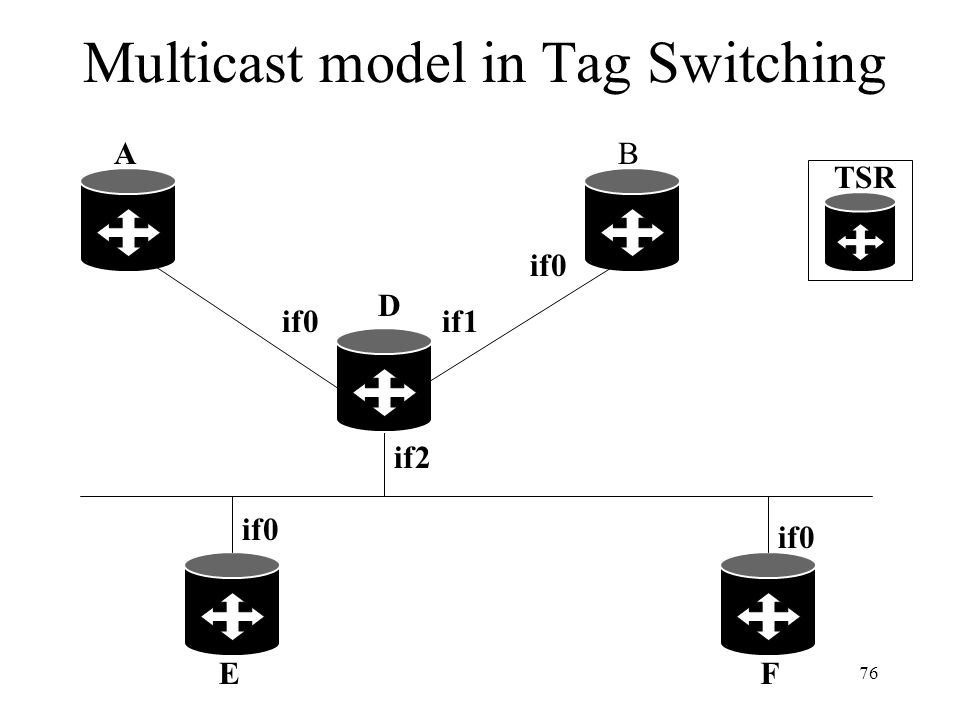 75 Multicast in Tag Switching (cont.) Procedures are used to partition the set of tags for use with multicast into disjoint subsets and care is taken
