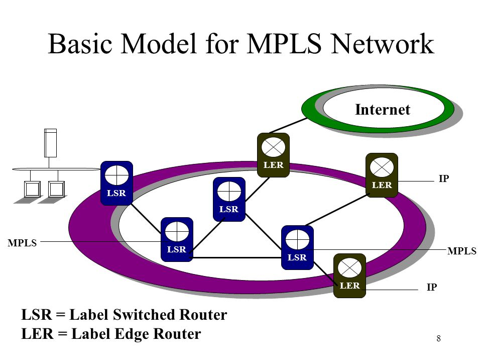 8 Basic Model for MPLS Network MPLS LSR = Label Switched Router LER = Label Edge Router LER LSR LER LSR IP MPLS IP Internet LSR
