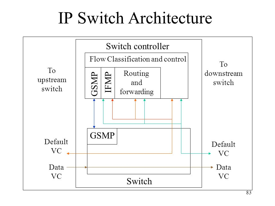 IP Switching Architecture Switch controller –control processor of the system –uses GSMP to communicate with ATM switch itself –runs IP routing and for