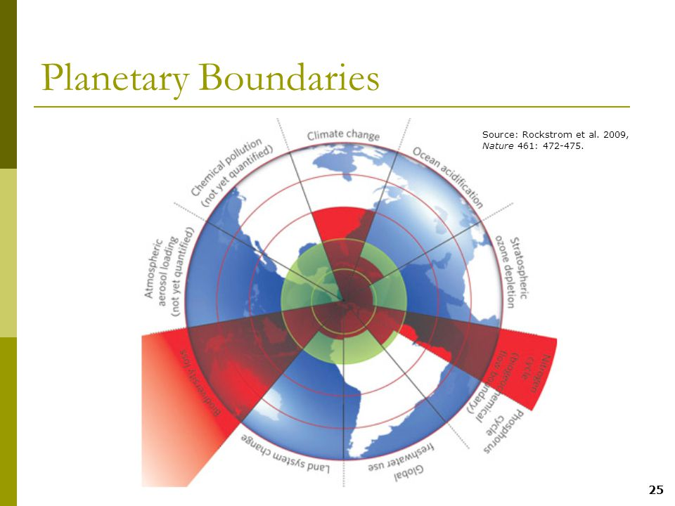 25 Planetary Boundaries Source: Rockstrom et al. 2009, Nature 461: 472-475.