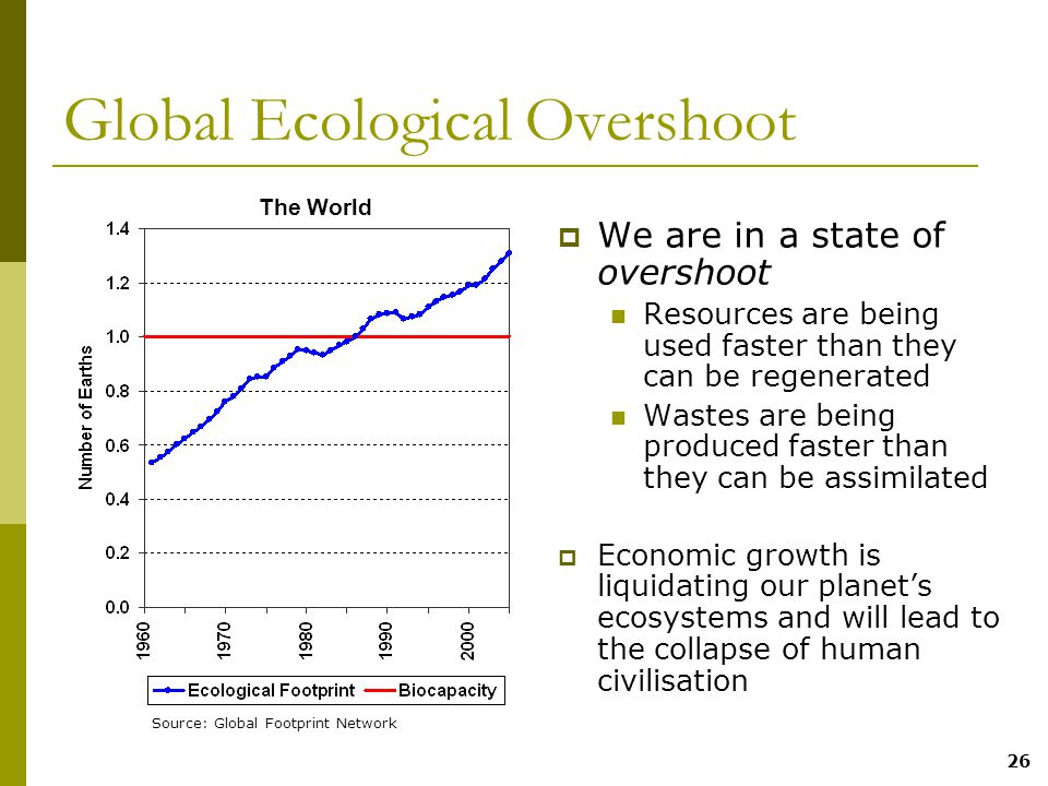 26 Global Ecological Overshoot  We are in a state of overshoot Resources are being used faster than they can be regenerated Wastes are being produced faster than they can be assimilated  Economic growth is liquidating our planet's ecosystems and will lead to the collapse of human civilisation Source: Global Footprint Network The World