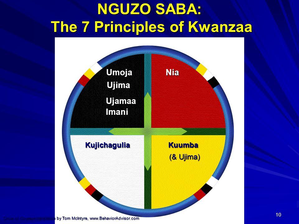 10 NGUZO SABA: The 7 Principles of Kwanzaa Umoja Nia Umoja Nia Ujima Ujima Ujamaa Imani Ujamaa Imani Kujichagulia Kuumba Kujichagulia Kuumba (& Ujima) (& Ujima) Circle of Courage translation by Tom McIntyre, www.BehaviorAdvisor.com