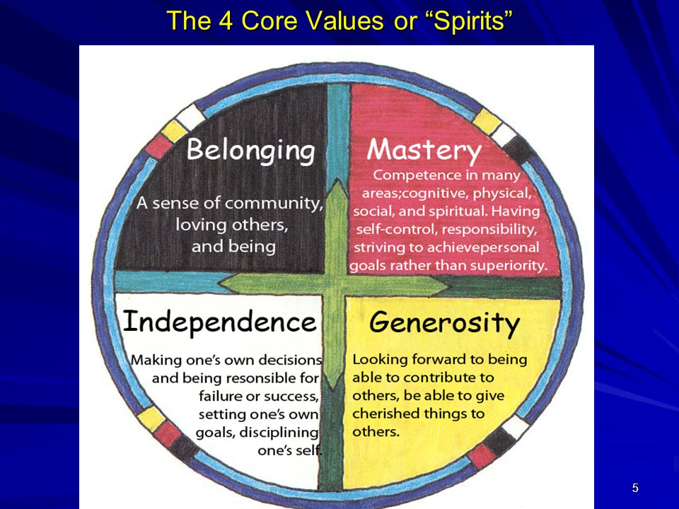 5 The 4 Core Values or Spirits