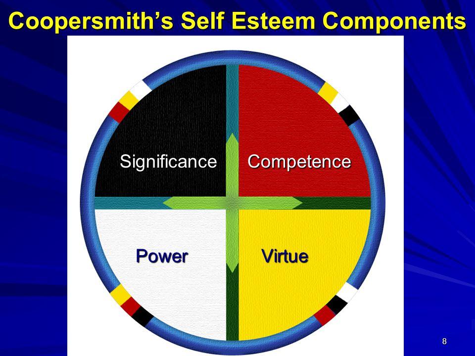 8 Coopersmith's Self Esteem Components Significance Competence Significance Competence Power Virtue Power Virtue