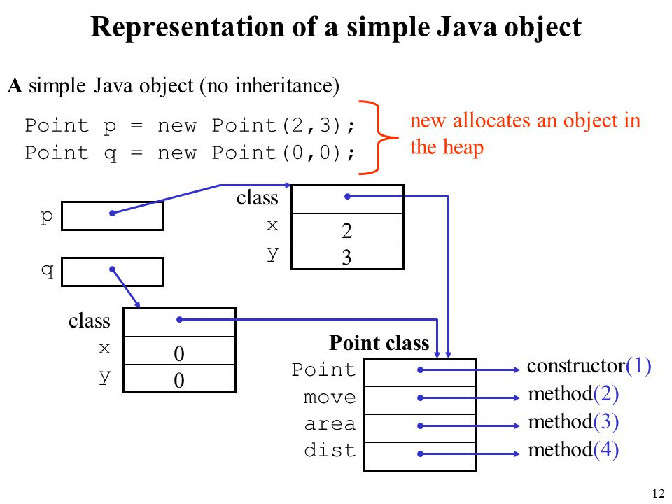 12 Representation of a simple Java object A simple Java object (no inheritance) Point class Point move area dist constructor(1) method(2) method(3) method(4) Point p = new Point(2,3); Point q = new Point(0,0); pqpq class xyxy 2323 xyxy 0000 new allocates an object in the heap